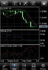 iPhone/iPad MetaTrader4: Charts